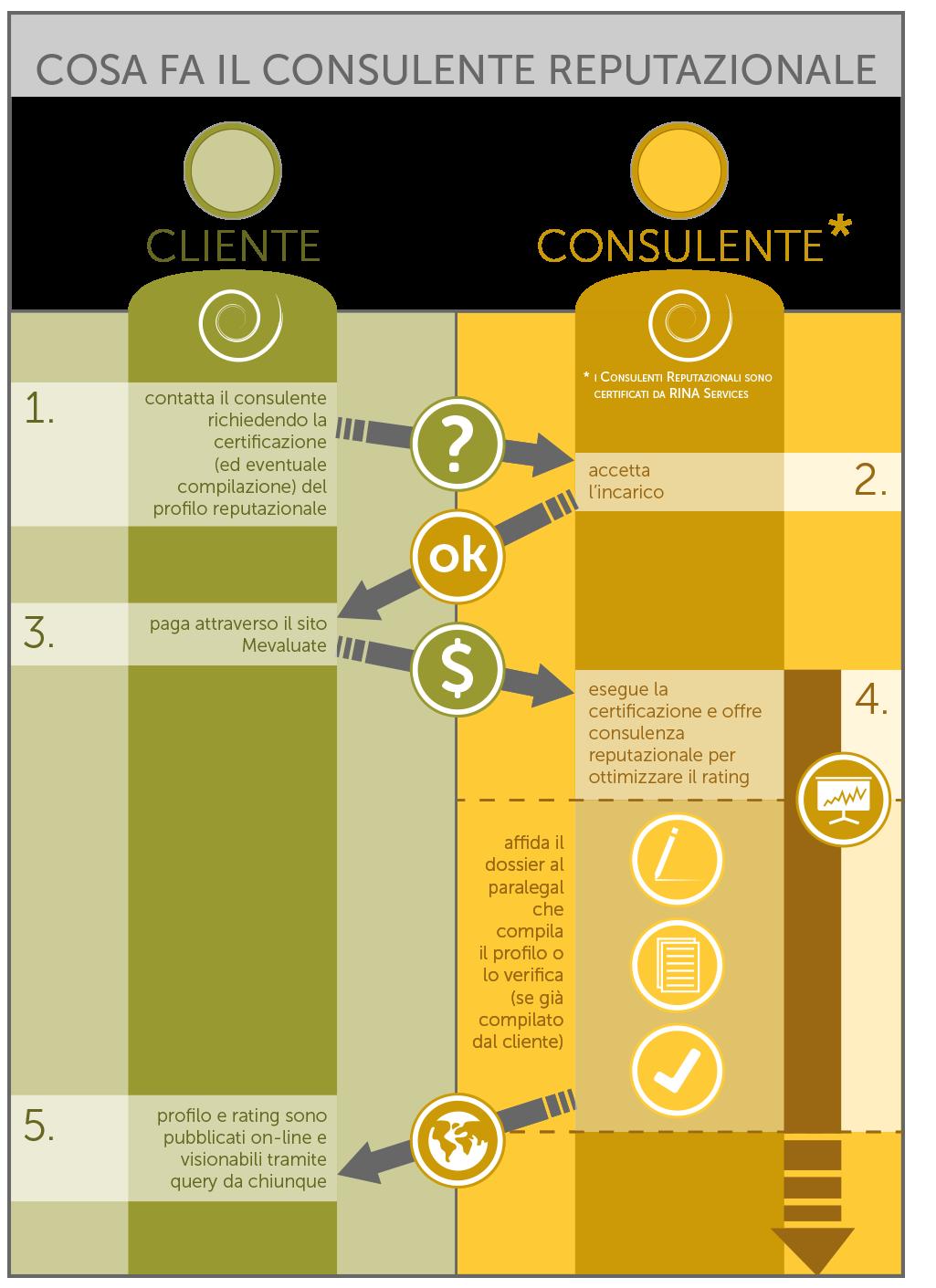 Consulente reputazionale consulenti reputazionali mevaluate for Consulente d arredo cosa fa